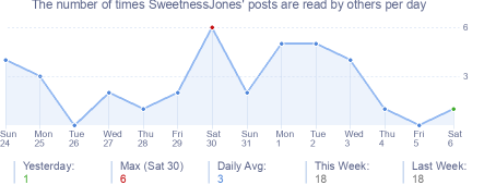 How many times SweetnessJones's posts are read daily