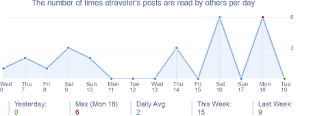 How many times etraveler's posts are read daily