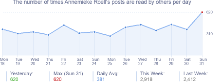 How many times Annemieke Roell's posts are read daily