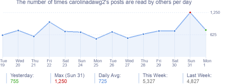 How many times carolinadawg2's posts are read daily