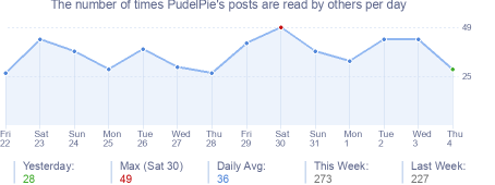 How many times PudelPie's posts are read daily