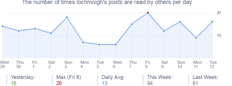 How many times lochmoigh's posts are read daily