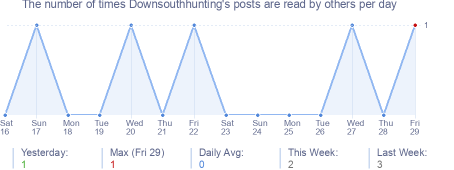 How many times Downsouthhunting's posts are read daily