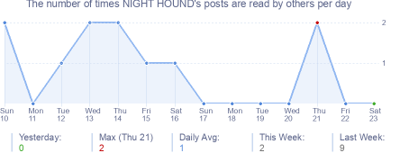 How many times NIGHT HOUND's posts are read daily