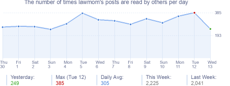 How many times lawmom's posts are read daily