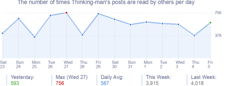 How many times Thinking-man's posts are read daily
