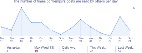 How many times contiempo's posts are read daily
