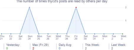 How many times tnycd's posts are read daily