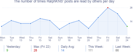 How many times RalphKNS's posts are read daily