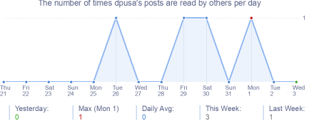 How many times dpusa's posts are read daily