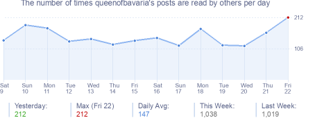How many times queenofbavaria's posts are read daily