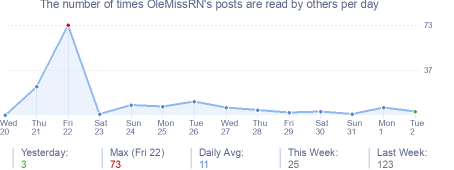 How many times OleMissRN's posts are read daily