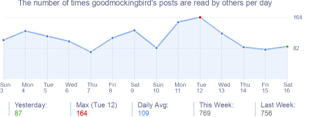 How many times goodmockingbird's posts are read daily