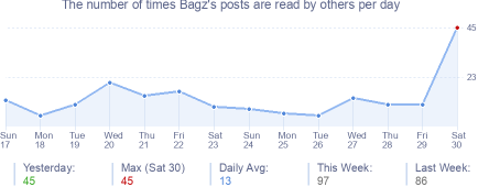 How many times Bagz's posts are read daily