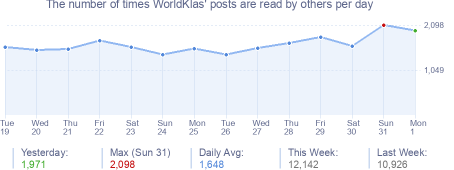 How many times WorldKlas's posts are read daily