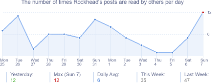 How many times Rockhead's posts are read daily