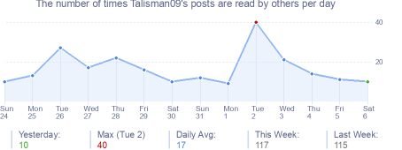 How many times Talisman09's posts are read daily