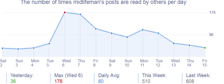 How many times midlifeman's posts are read daily