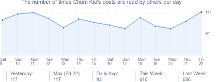 How many times Chum Kiu's posts are read daily