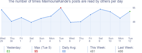 How many times MaimounaKande's posts are read daily