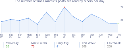 How many times ranmic's posts are read daily