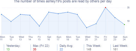 How many times ashley19's posts are read daily
