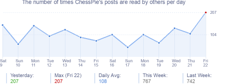 How many times ChessPie's posts are read daily
