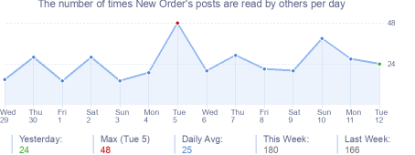 How many times New Order's posts are read daily