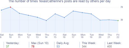 How many times TexasCatherine's posts are read daily
