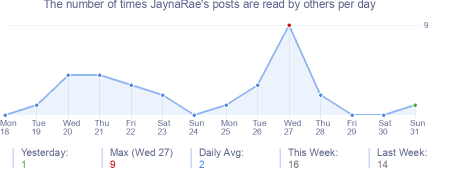 How many times JaynaRae's posts are read daily