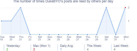 How many times DukeBYO's posts are read daily