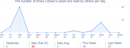 How many times CobieZ's posts are read daily