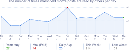 How many times marshfield mom's posts are read daily