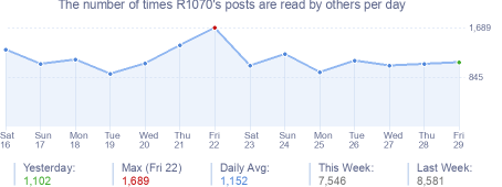 How many times R1070's posts are read daily