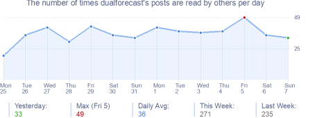 How many times dualforecast's posts are read daily