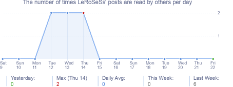How many times LeRoSeSs's posts are read daily