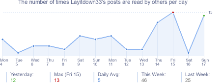 How many times Layitdown33's posts are read daily