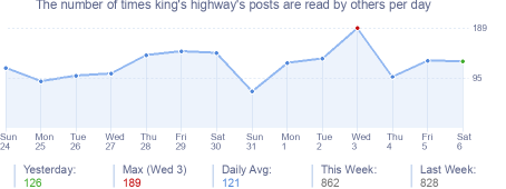 How many times king's highway's posts are read daily