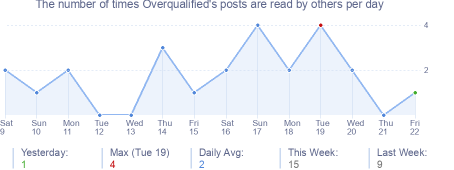 How many times Overqualified's posts are read daily