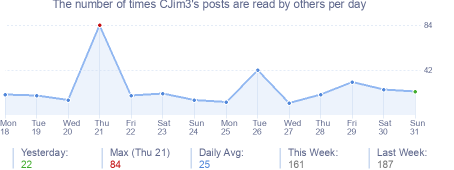How many times CJim3's posts are read daily