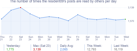 How many times the resident09's posts are read daily