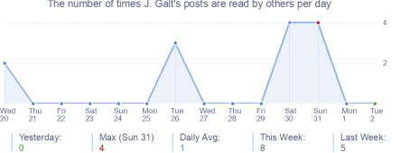 How many times J. Galt's posts are read daily