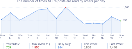 How many times NDL's posts are read daily