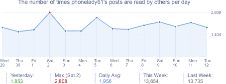 How many times phonelady61's posts are read daily