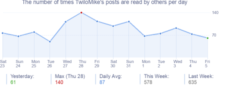 How many times TwiloMike's posts are read daily