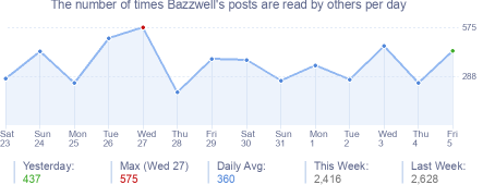 How many times Bazzwell's posts are read daily