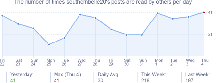 How many times southernbelle20's posts are read daily