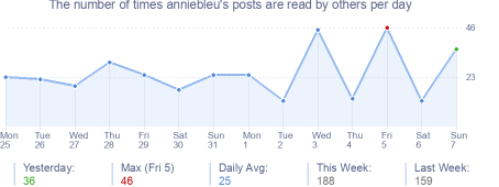 How many times anniebleu's posts are read daily