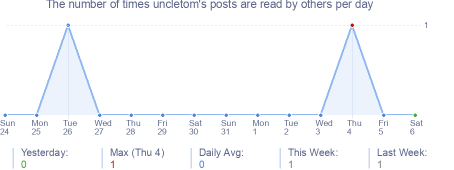 How many times uncletom's posts are read daily