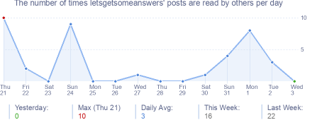How many times letsgetsomeanswers's posts are read daily